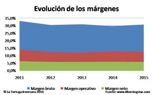 Márgenes Gas Natural 2016